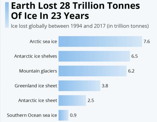 28 miliardi di ghiaccio in meno